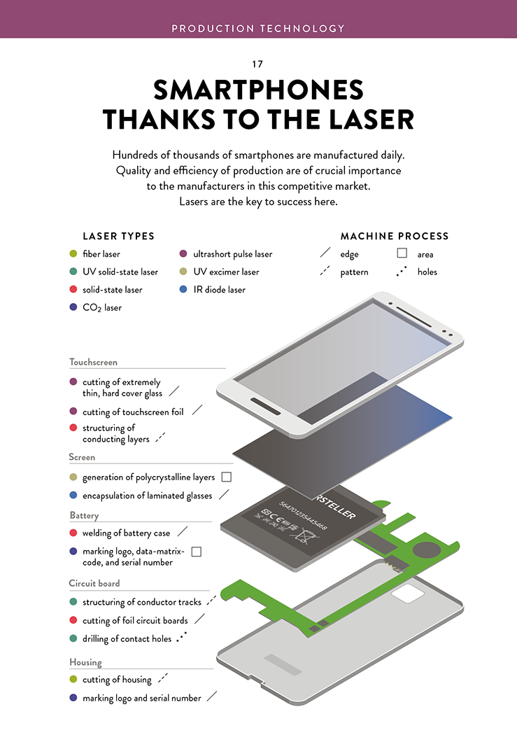 Photonics Printed Circuit Board Infographic Light 3d Printing Melting Computer Denture Implant Layer Model Powder Additive Manufacturing Production Technology